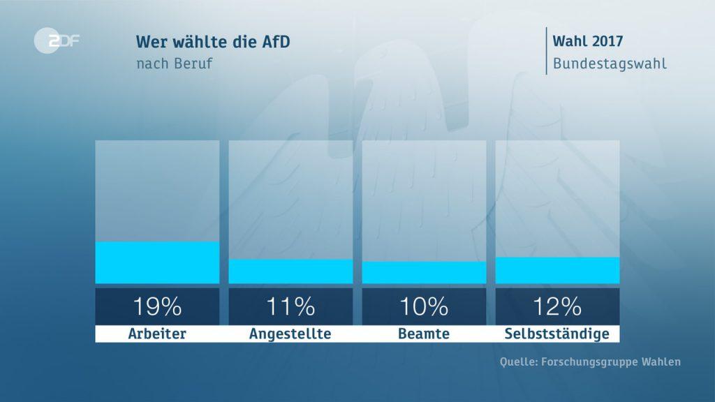 afd occupazione 1024x576 Il voto in Germania: seggi, scenari, flussi ed elettori