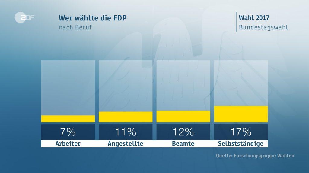 fdp occupazione 1024x576 Il voto in Germania: seggi, scenari, flussi ed elettori
