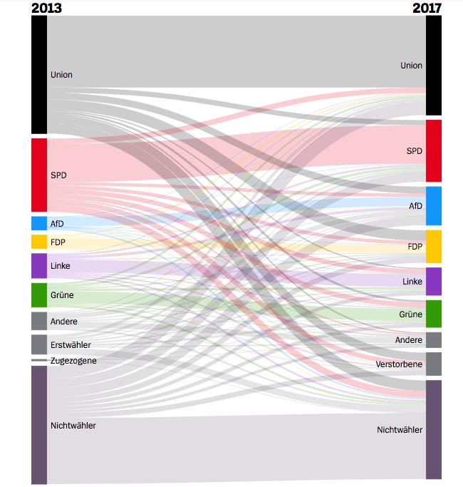 flussi germania infratest Il voto in Germania: seggi, scenari, flussi ed elettori