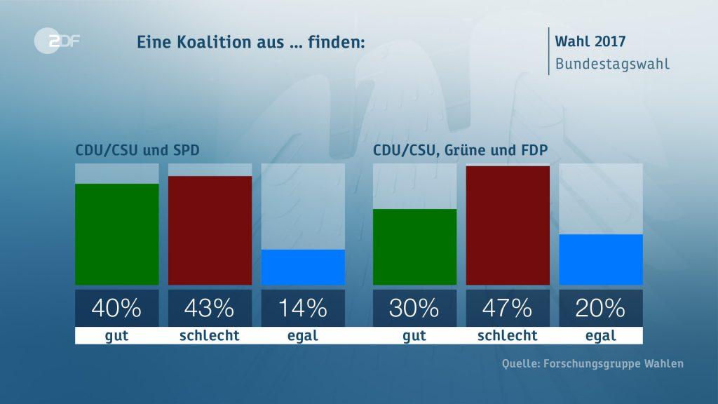 giudizio coalizioni 1024x576 Il voto in Germania: seggi, scenari, flussi ed elettori