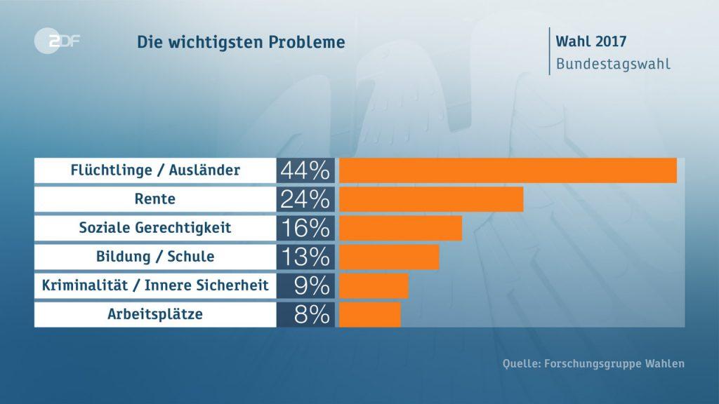 principale problema 1024x576 Il voto in Germania: seggi, scenari, flussi ed elettori