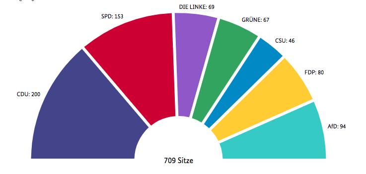 seggi bundestag 2017 Il voto in Germania: seggi, scenari, flussi ed elettori