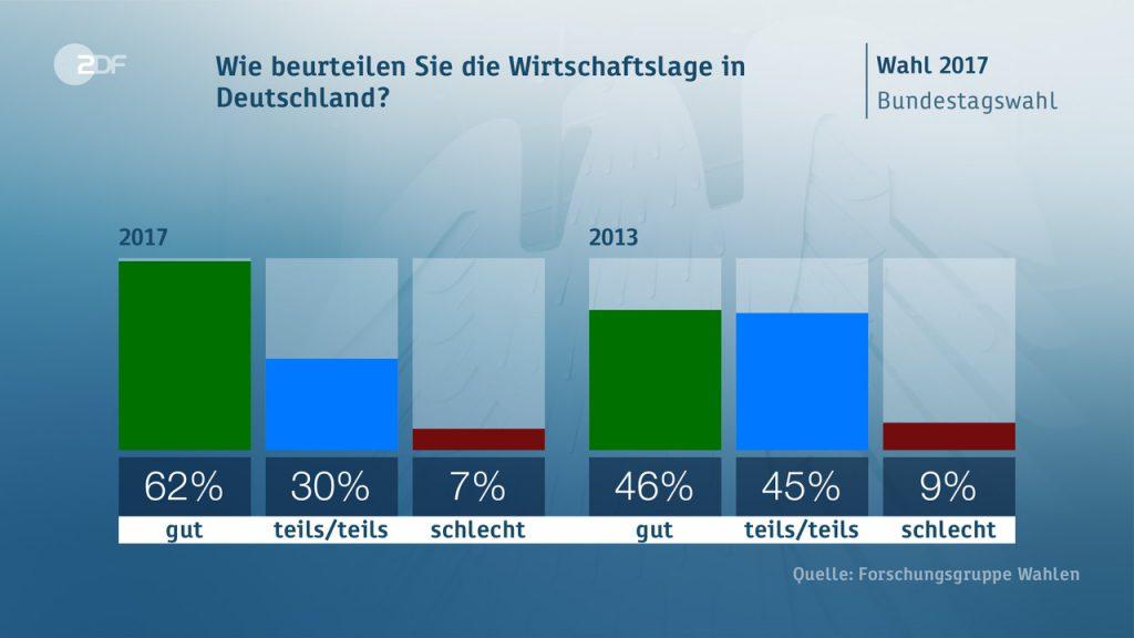 situazione economica 1024x576 Il voto in Germania: seggi, scenari, flussi ed elettori