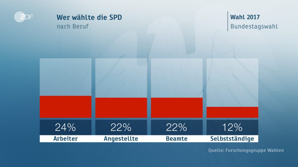 spd occupazione 1024x576 Il voto in Germania: seggi, scenari, flussi ed elettori