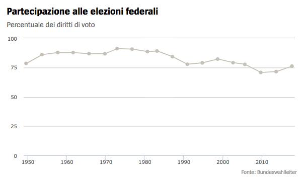 storico affluenza germania Il voto in Germania: seggi, scenari, flussi ed elettori