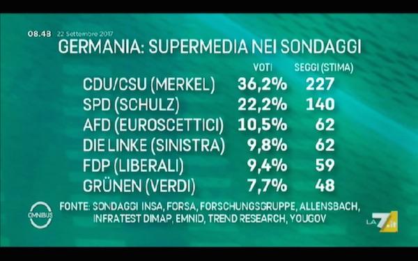 supermedia germania La Germania va al voto per riconfermare la Merkel. E lEuropa?