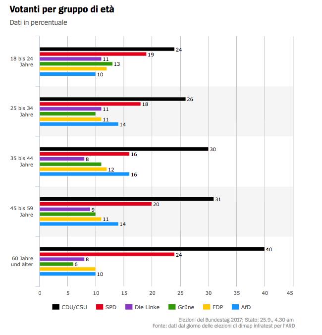 voto classi eta infratest Il voto in Germania: seggi, scenari, flussi ed elettori