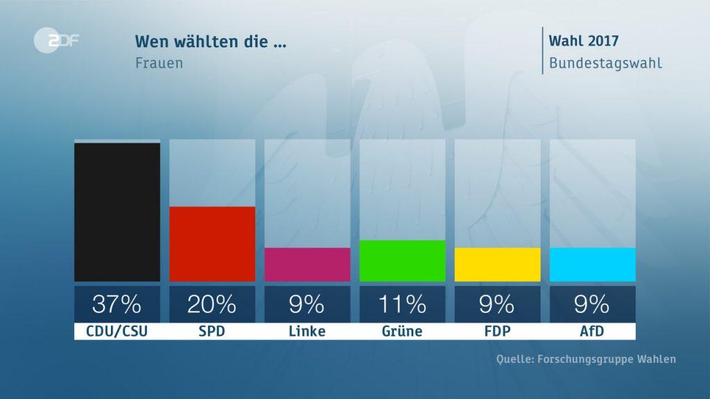 voto donne 1024x576 Il voto in Germania: seggi, scenari, flussi ed elettori
