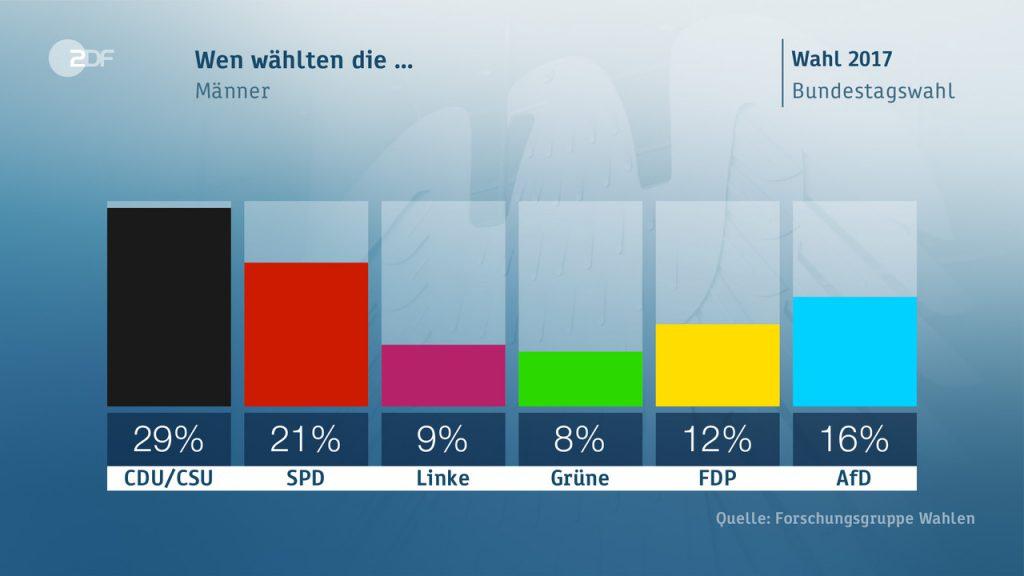 voto uomini 1024x576 Il voto in Germania: seggi, scenari, flussi ed elettori