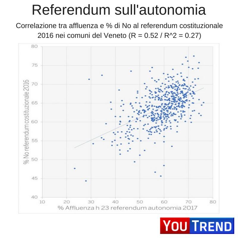 GRAFICO CORRELAZIONE 5 cose sul referendum in Lombardia e Veneto