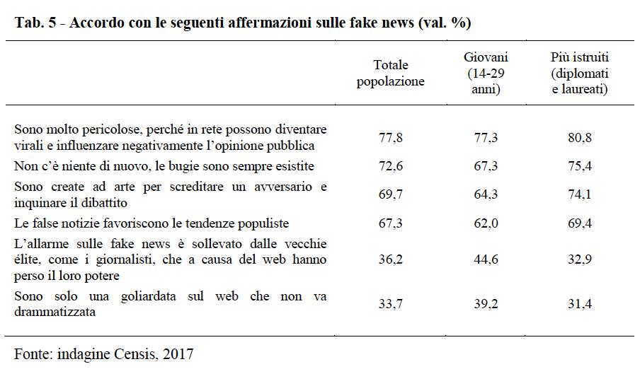 Schermata 2017 10 07 alle 20.22.12 La dieta mediatica degli italiani nel 2017