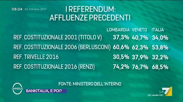 lom ven affl Lincognita Rosatellum (e i referendum in Lombardia e Veneto)