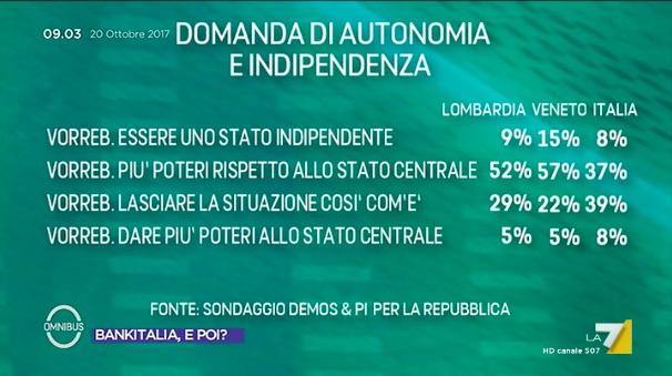 lom ven aut Lincognita Rosatellum (e i referendum in Lombardia e Veneto)