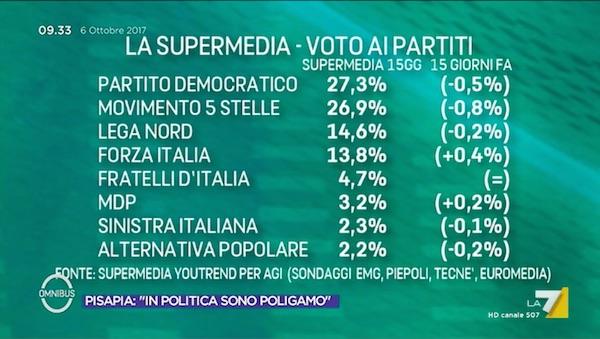 supermedia odierna Venti autonomisti: dopo la Catalogna il Lombardo Veneto?