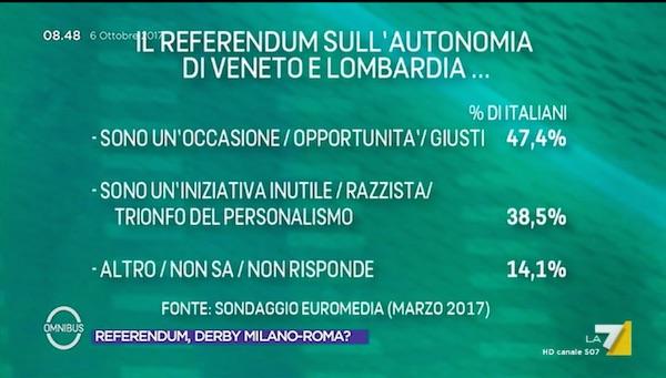 veneto lomb Venti autonomisti: dopo la Catalogna il Lombardo Veneto?