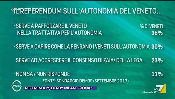 veneto Venti autonomisti: dopo la Catalogna il Lombardo Veneto?