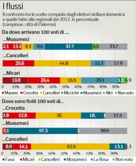 Flussi Cattaneo Sicilia Cosè successo alle elezioni regionali in Sicilia