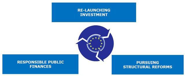 immagine structural reforms Parte il semestre europeo, ma chi segue le raccomandazioni europee?