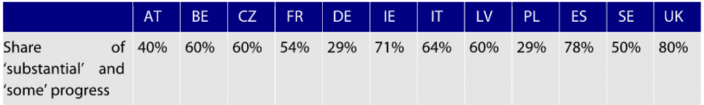 percentuali progressi riforme 1024x154 Parte il semestre europeo, ma chi segue le raccomandazioni europee?