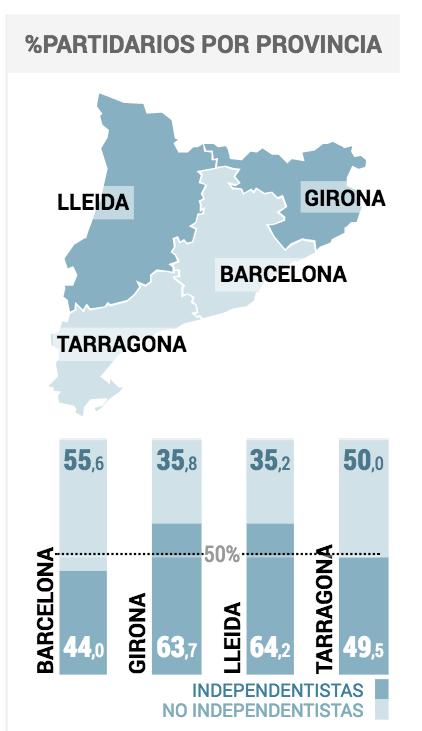 tabella el pais Catalogna, la vittoria a metà degli indipendentisti (e la disfatta totale di Rajoy)