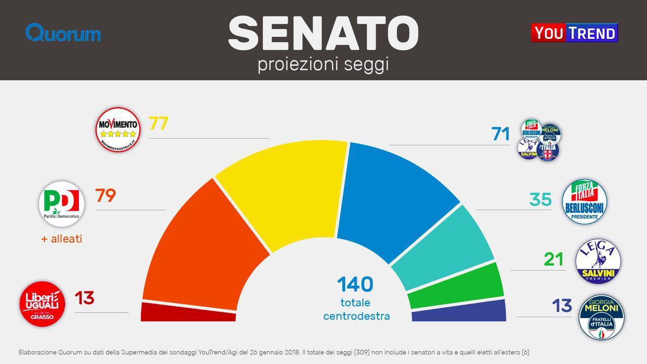 Senato Supermedia: il centrodestra rallenta la sua corsa (ma è sempre davanti)