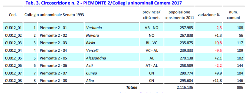 201 Il Piemonte verso il voto