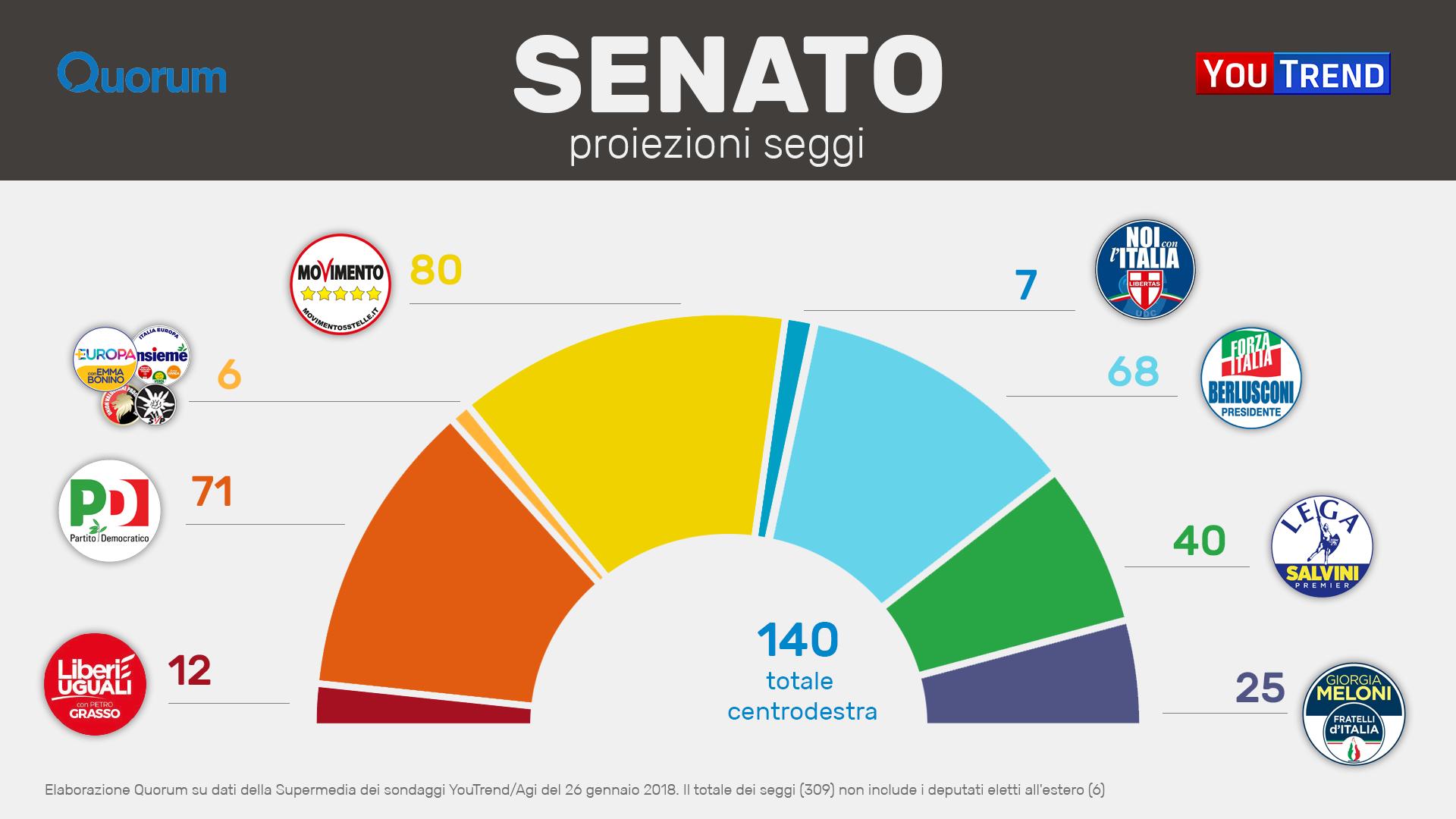 20180201 EMICICLI SM SEN PARTITI Un mese dal voto, ancora nessuna maggioranza: tutti i possibili scenari post voto
