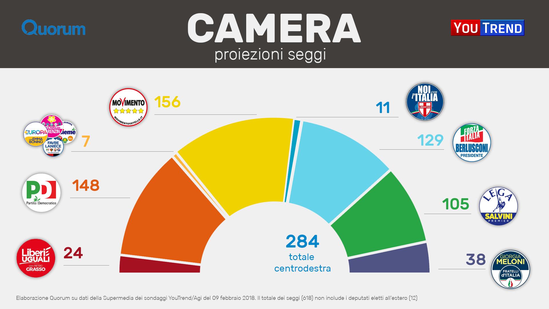 20180209 EMICICLI SM CAM PARTITI Centrodestra avanti, ma il nodo resta: chi fa il premier?