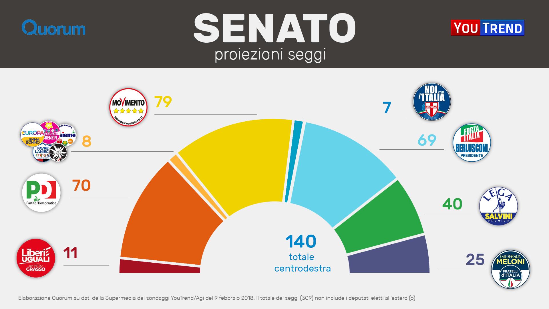 Centrodestra avanti ma il nodo resta chi fa il premier for Composizione del parlamento italiano oggi