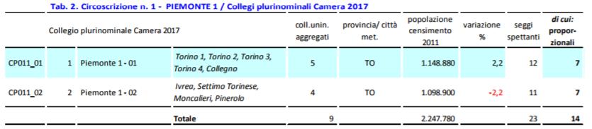 pluri101 Il Piemonte verso il voto