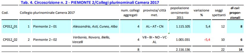 pluri201 Il Piemonte verso il voto