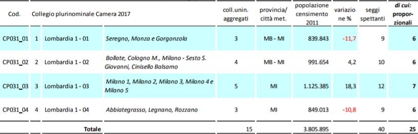 pluricamlom1 La Lombardia verso il voto