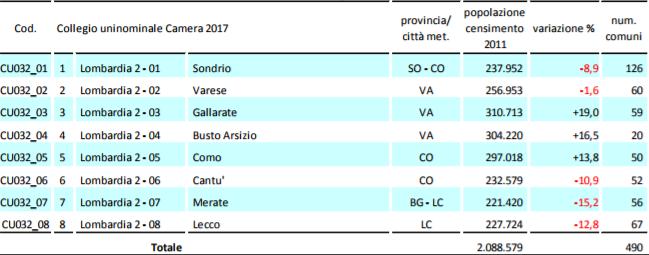 pluricamlom2 La Lombardia verso il voto