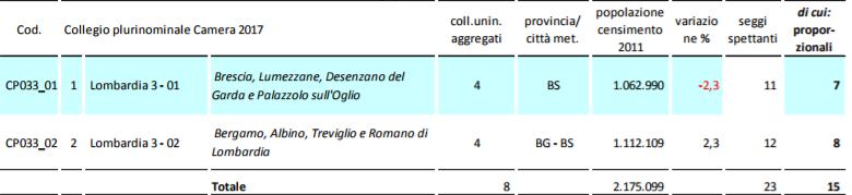 pluricamlom3 La Lombardia verso il voto