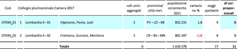 pluricamlom4 La Lombardia verso il voto