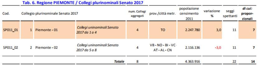 sennyplury Il Piemonte verso il voto