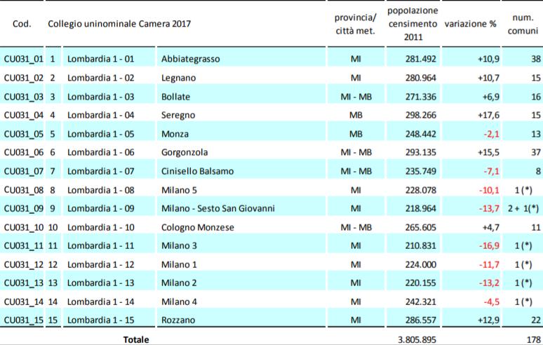 unicamlom La Lombardia verso il voto
