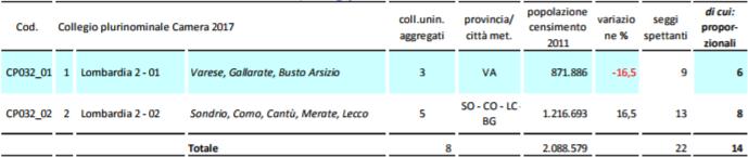 unicamlom2 La Lombardia verso il voto