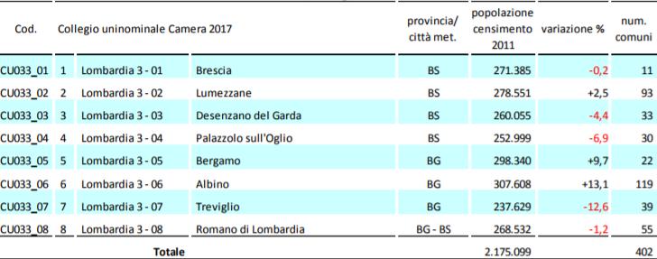 unicamlom3 La Lombardia verso il voto