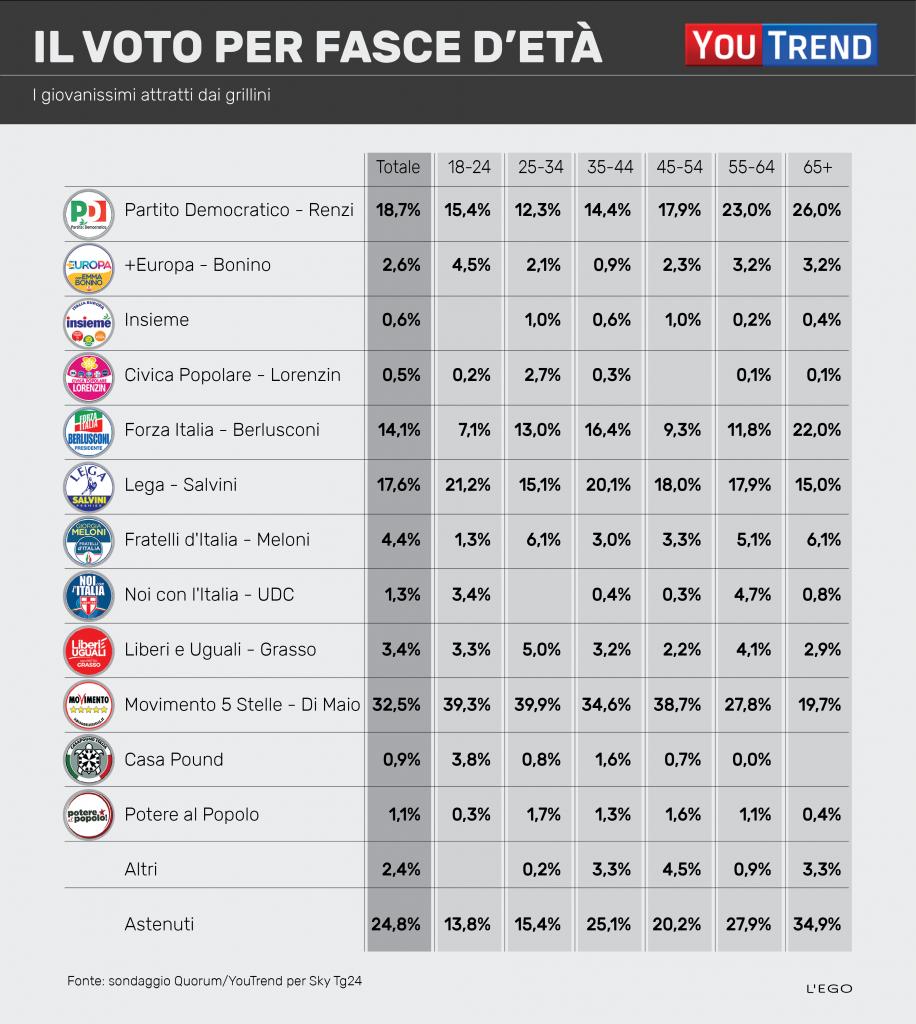 voto per fasce detà 916x1024 Politiche 2018: analisi del voto