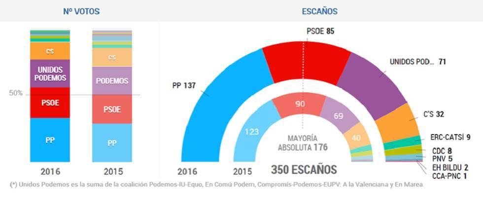 spagna confronto 2015 2016 Nuove elezioni? Ecco cosa succede quando si torna subito a votare