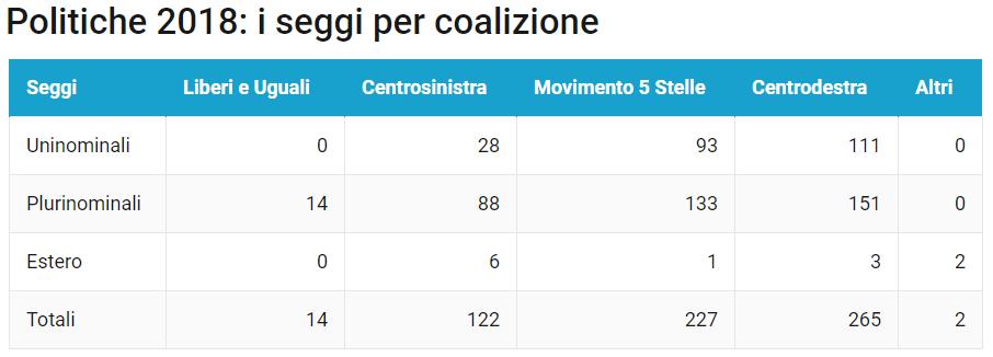 1 Nuove elezioni con il Rosatellum: il 40% non basta
