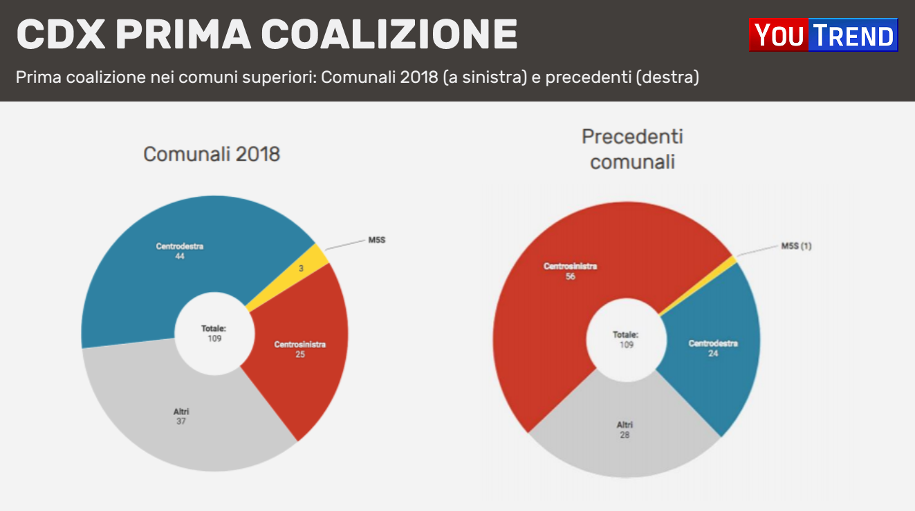 20180611 Bilancio Prima Coalizione v2 Comunali 2018: centrodestra avanti dopo il primo turno