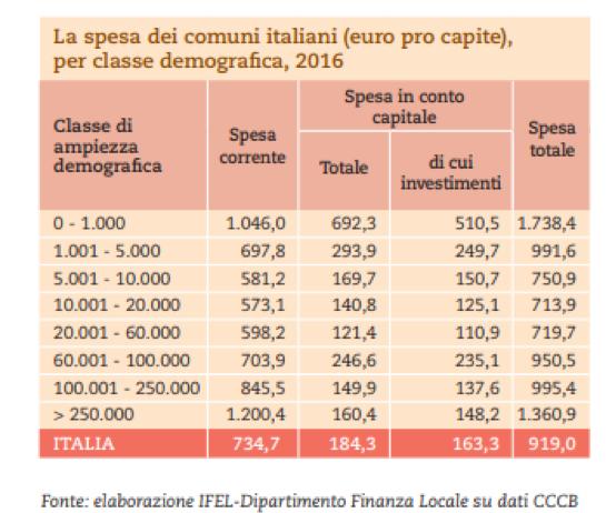 4 I comuni italiani, in numeri: così simili, così diversi