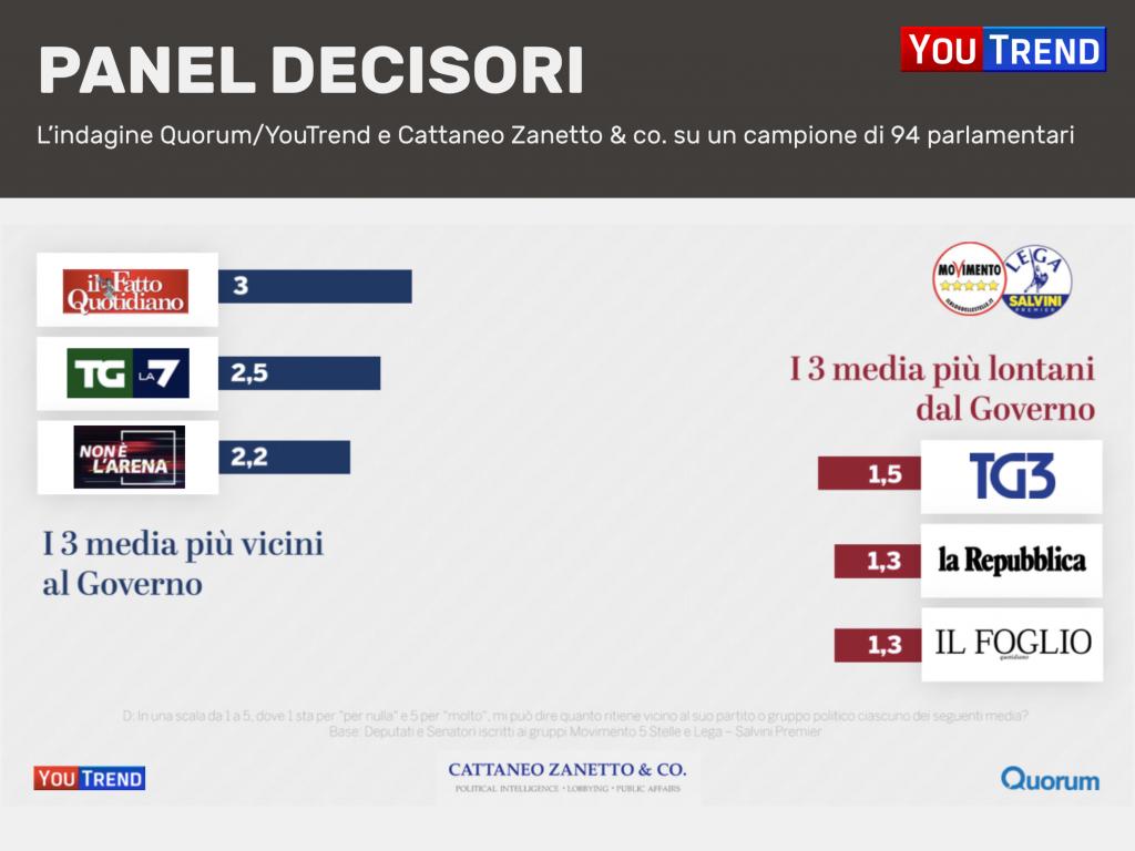 Diapositiva11 1024x768 Media e policy makers: la ricerca di Quorum/YouTrend e Cattaneo Zanetto & Co.