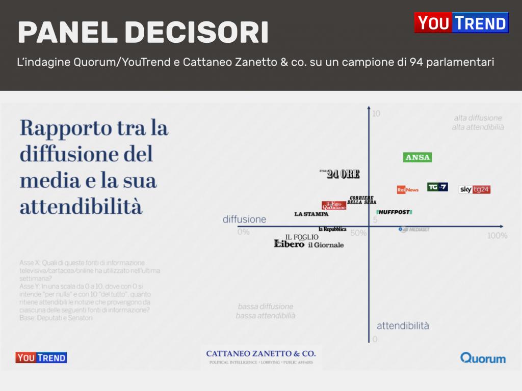 Diapositiva12 1024x768 Media e policy makers: la ricerca di Quorum/YouTrend e Cattaneo Zanetto & Co.