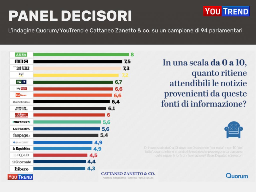 Diapositiva14 1024x768 Media e policy makers: la ricerca di Quorum/YouTrend e Cattaneo Zanetto & Co.