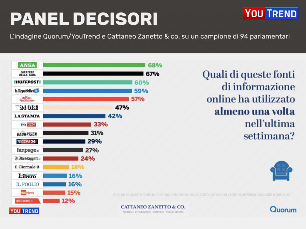 Diapositiva17 1024x768 Media e policy makers: la ricerca di Quorum/YouTrend e Cattaneo Zanetto & Co.
