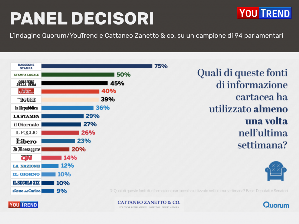 Diapositiva21 1024x768 Media e policy makers: la ricerca di Quorum/YouTrend e Cattaneo Zanetto & Co.