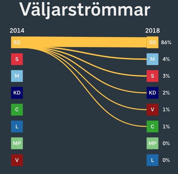 flussi SD Il voto in Svezia in 5 punti